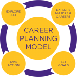 Career Planning Model