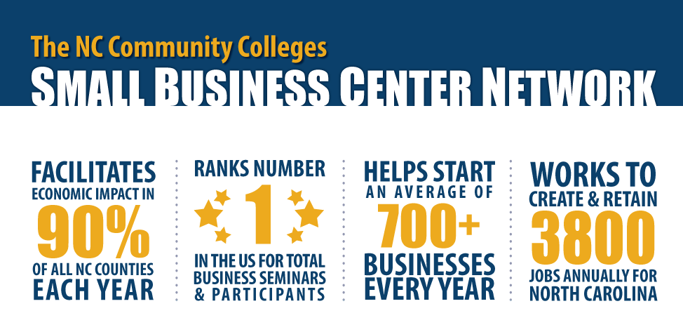 Small Business Center Economic Impact